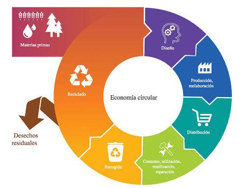 meubles de plástico reciclado menorca